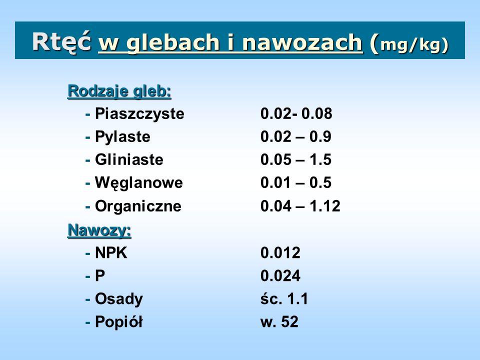 Formy Hg w glebach Formy Hg w glebach T-Hg Me-Hg Hg 2+ Około 1-3% T-Hg w powierzchniowej warstwie gleby występuje w formie Me-Hg.