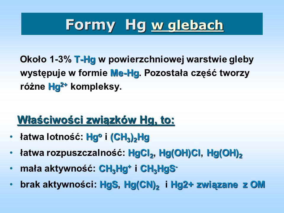 Hg w glebach zanieczyszczonych (mg/kg) Lokalizacja: Lokalizacja: Kopalnie i złoża Ogrody i parki Stosowanie fungicydów Gleby użyźniane os.
