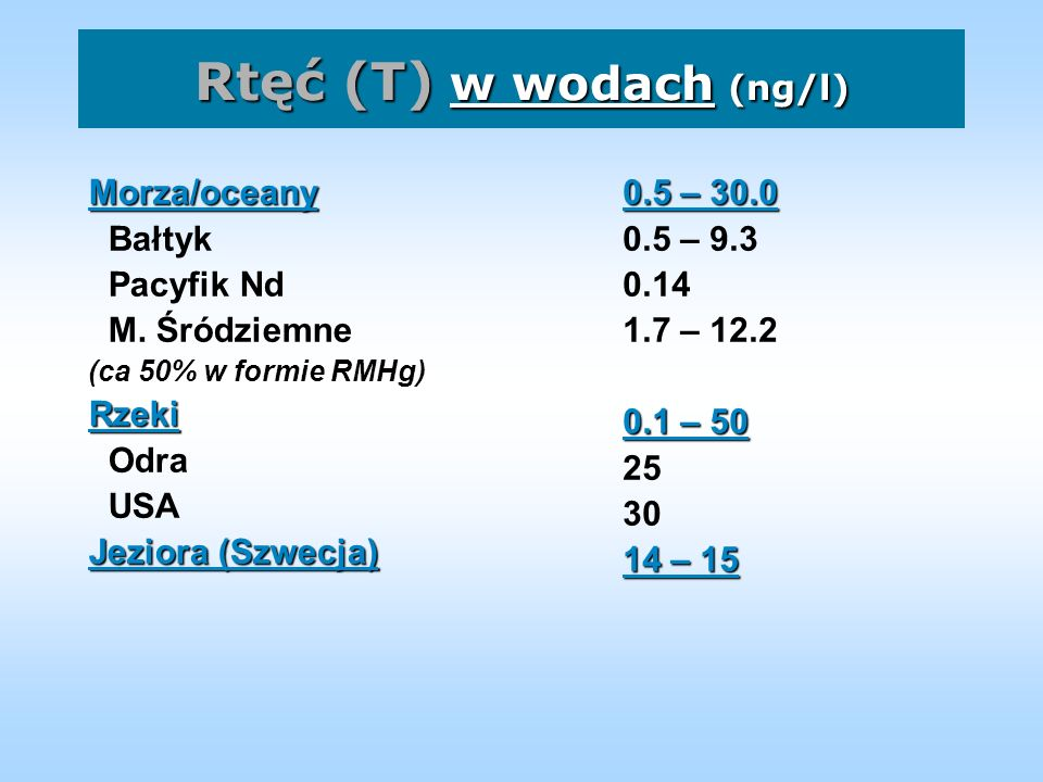 Hg - w rybach RybyZawartość (µg/kg) Makrela: Atlantyk Pacyfik Zatoka Meks.