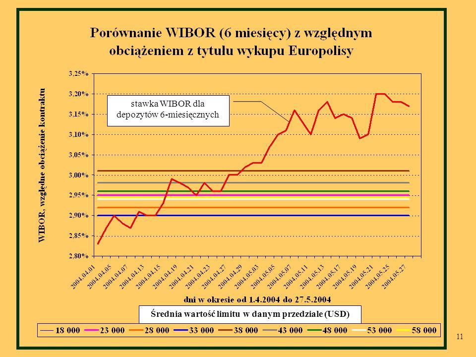 11 stawka WIBOR dla depozytów 6-miesięcznych Średnia wartość limitu w danym przedziale (USD)