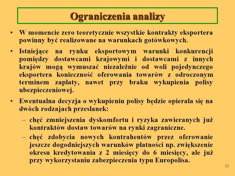 15 Ograniczenia analizy W momencie zero teoretycznie wszystkie kontrakty eksportera powinny być realizowane na warunkach gotówkowych. Istniejące na ry