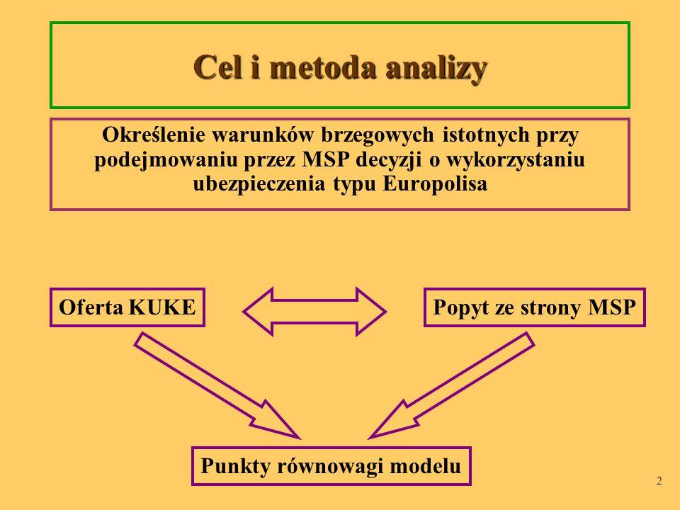 2 Cel i metoda analizy Określenie warunków brzegowych istotnych przy podejmowaniu przez MSP decyzji o wykorzystaniu ubezpieczenia typu Europolisa Popyt ze strony MSP Punkty równowagi modelu Oferta KUKE