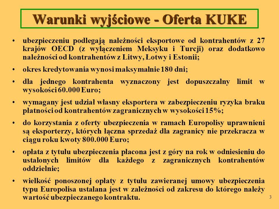 3 Warunki wyjściowe - Oferta KUKE ubezpieczeniu podlegają należności eksportowe od kontrahentów z 27 krajów OECD (z wyłączeniem Meksyku i Turcji) oraz dodatkowo należności od kontrahentów z Litwy, Łotwy i Estonii; okres kredytowania wynosi maksymalnie 180 dni; dla jednego kontrahenta wyznaczony jest dopuszczalny limit w wysokości 60.000 Euro; wymagany jest udział własny eksportera w zabezpieczeniu ryzyka braku płatności od kontrahentów zagranicznych w wysokości 15%; do korzystania z oferty ubezpieczenia w ramach Europolisy uprawnieni są eksporterzy, których łączna sprzedaż dla zagranicy nie przekracza w ciągu roku kwoty 800.000 Euro; opłata z tytułu ubezpieczenia płacona jest z góry na rok w odniesieniu do ustalonych limitów dla każdego z zagranicznych kontrahentów oddzielnie; wielkość ponoszonej opłaty z tytułu zawieranej umowy ubezpieczenia typu Europolisa ustalana jest w zależności od zakresu do którego należy wartość ubezpieczanego kontraktu.