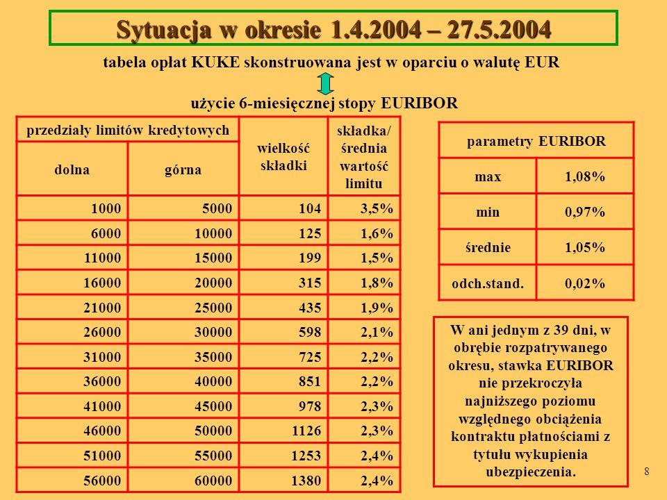 8 Sytuacja w okresie 1.4.2004 – 27.5.2004 tabela opłat KUKE skonstruowana jest w oparciu o walutę EUR przedziały limitów kredytowych wielkość składki składka/ średnia wartość limitu dolnagórna 100050001043,5% 6000100001251,6% 11000150001991,5% 16000200003151,8% 21000250004351,9% 26000300005982,1% 31000350007252,2% 36000400008512,2% 41000450009782,3% 460005000011262,3% 510005500012532,4% 560006000013802,4% parametry EURIBOR max1,08% min0,97% średnie1,05% odch.stand.0,02% W ani jednym z 39 dni, w obrębie rozpatrywanego okresu, stawka EURIBOR nie przekroczyła najniższego poziomu względnego obciążenia kontraktu płatnościami z tytułu wykupienia ubezpieczenia.