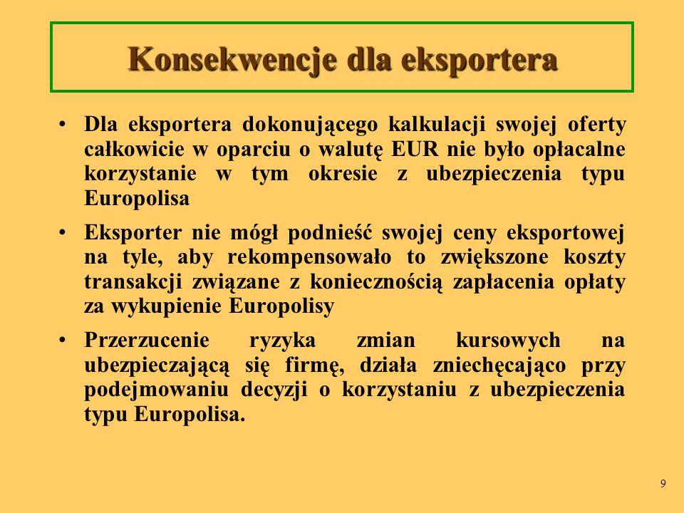 9 Konsekwencje dla eksportera Dla eksportera dokonującego kalkulacji swojej oferty całkowicie w oparciu o walutę EUR nie było opłacalne korzystanie w tym okresie z ubezpieczenia typu Europolisa Eksporter nie mógł podnieść swojej ceny eksportowej na tyle, aby rekompensowało to zwiększone koszty transakcji związane z koniecznością zapłacenia opłaty za wykupienie Europolisy Przerzucenie ryzyka zmian kursowych na ubezpieczającą się firmę, działa zniechęcająco przy podejmowaniu decyzji o korzystaniu z ubezpieczenia typu Europolisa.