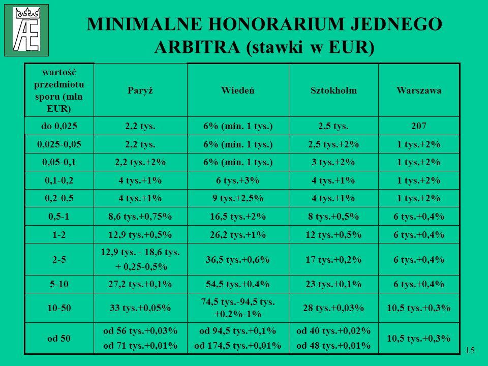 15 MINIMALNE HONORARIUM JEDNEGO ARBITRA (stawki w EUR) 10,5 tys.+0,3% od 40 tys.+0,02% od 48 tys.+0,01% od 94,5 tys.+0,1% od 174,5 tys.+0,01% od 56 tys.+0,03% od 71 tys.+0,01% od 50 10,5 tys.+0,3%28 tys.+0,03% 74,5 tys.-94,5 tys.