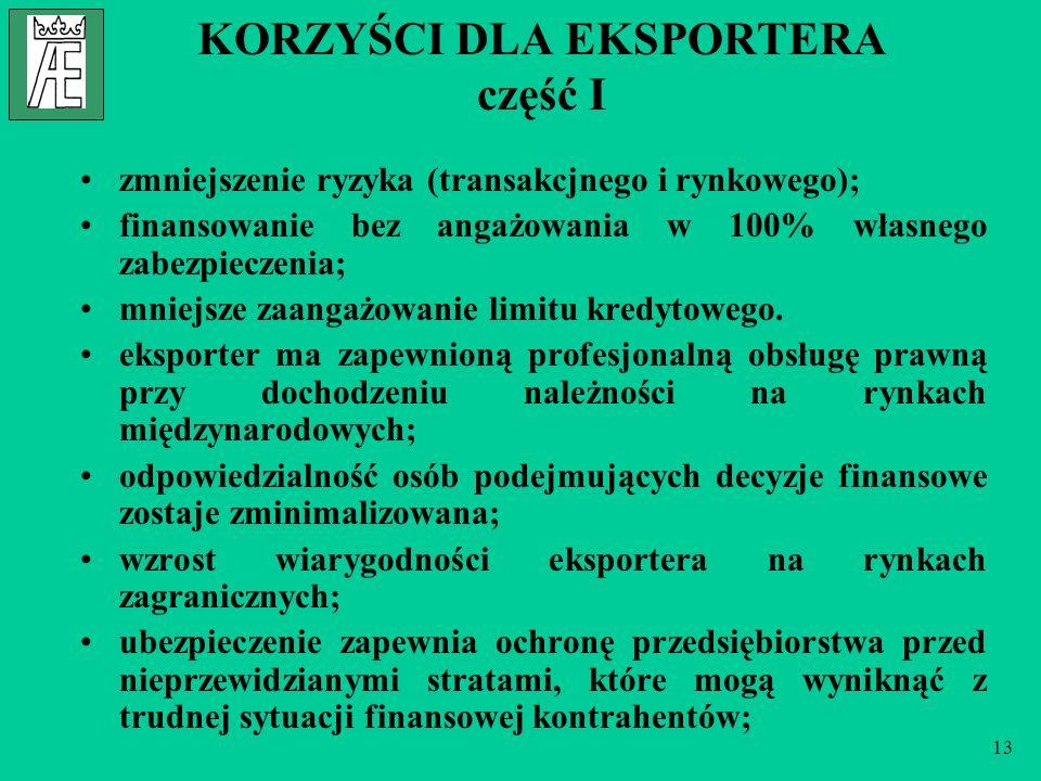 13 KORZYŚCI DLA EKSPORTERA część I zmniejszenie ryzyka (transakcjnego i rynkowego); finansowanie bez angażowania w 100% własnego zabezpieczenia; mniej