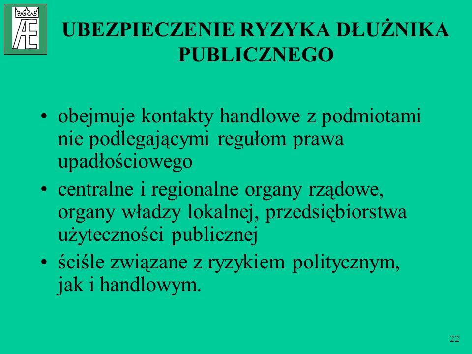 22 UBEZPIECZENIE RYZYKA DŁUŻNIKA PUBLICZNEGO obejmuje kontakty handlowe z podmiotami nie podlegającymi regułom prawa upadłościowego centralne i region
