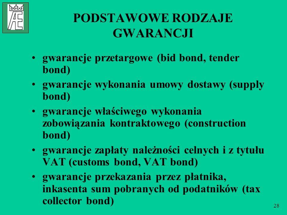 28 PODSTAWOWE RODZAJE GWARANCJI gwarancje przetargowe (bid bond, tender bond) gwarancje wykonania umowy dostawy (supply bond) gwarancje właściwego wyk