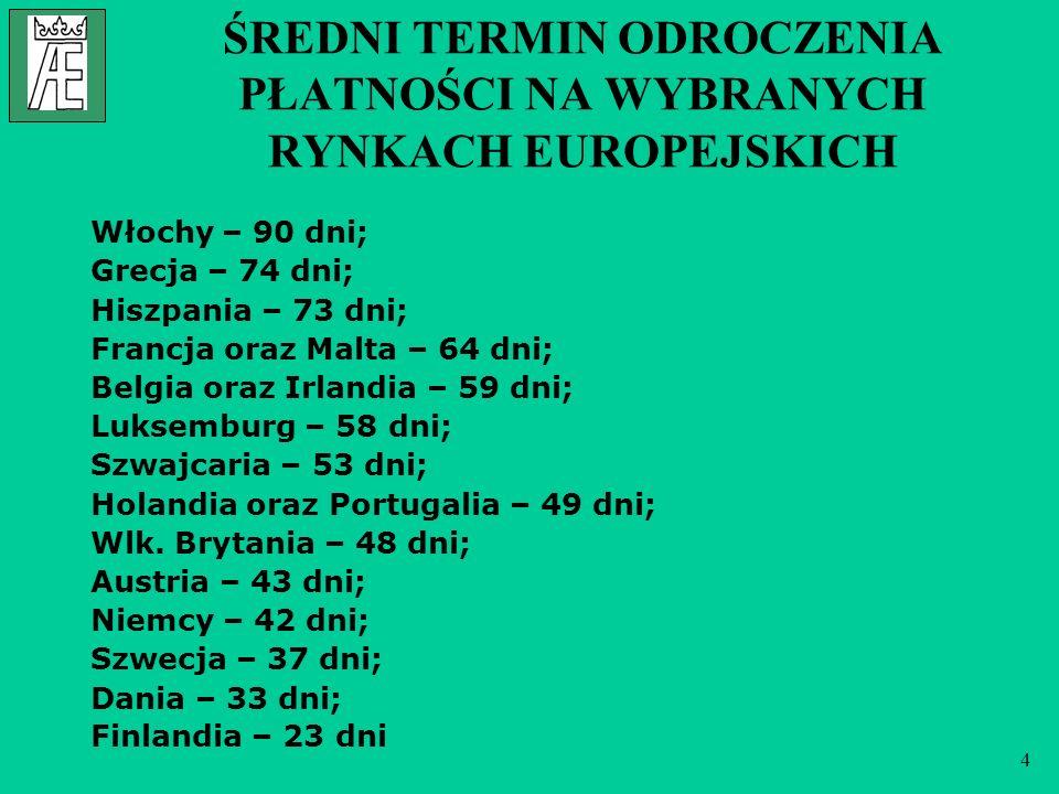 4 ŚREDNI TERMIN ODROCZENIA PŁATNOŚCI NA WYBRANYCH RYNKACH EUROPEJSKICH Włochy – 90 dni; Grecja – 74 dni; Hiszpania – 73 dni; Francja oraz Malta – 64 d