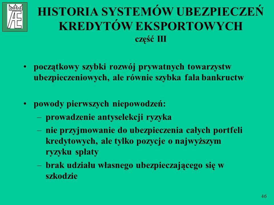 46 HISTORIA SYSTEMÓW UBEZPIECZEŃ KREDYTÓW EKSPORTOWYCH część III początkowy szybki rozwój prywatnych towarzystw ubezpieczeniowych, ale równie szybka f