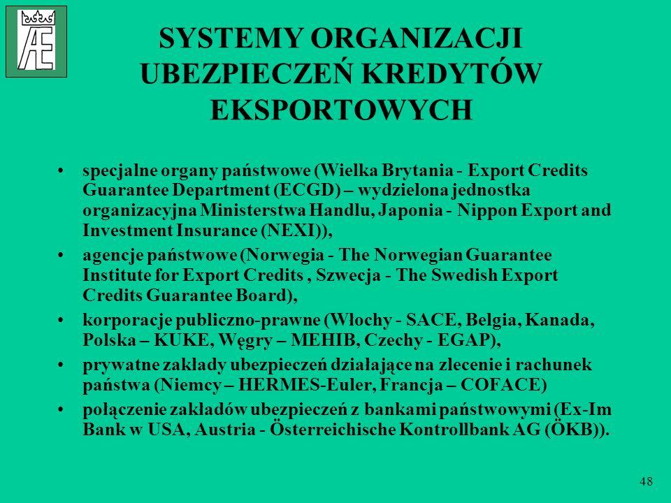 48 SYSTEMY ORGANIZACJI UBEZPIECZEŃ KREDYTÓW EKSPORTOWYCH specjalne organy państwowe (Wielka Brytania - Export Credits Guarantee Department (ECGD) – wy