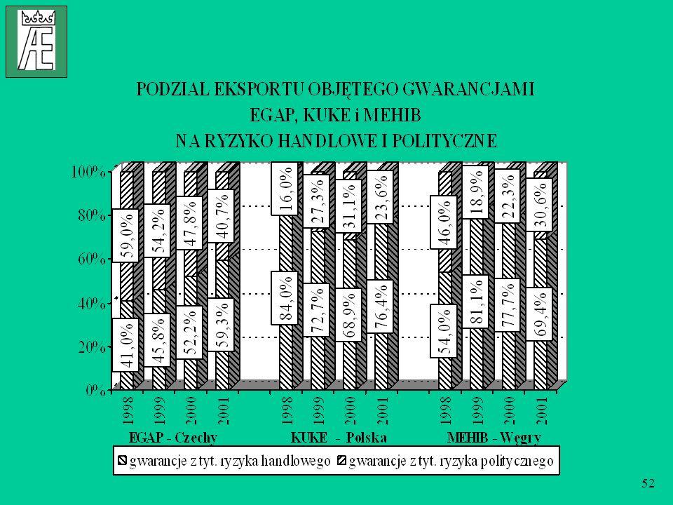 53 DYSKUSJA O REALIZACJI PRIORYTETÓW Struktura przychodów w firmach ubezpieczeń kredytów eksportowych w Czechach, Polsce i na Węgrzech w latach 1998-2001 udział w łącznej sumie przychodów1998199920002001 EGAP składki brutto z tyt.
