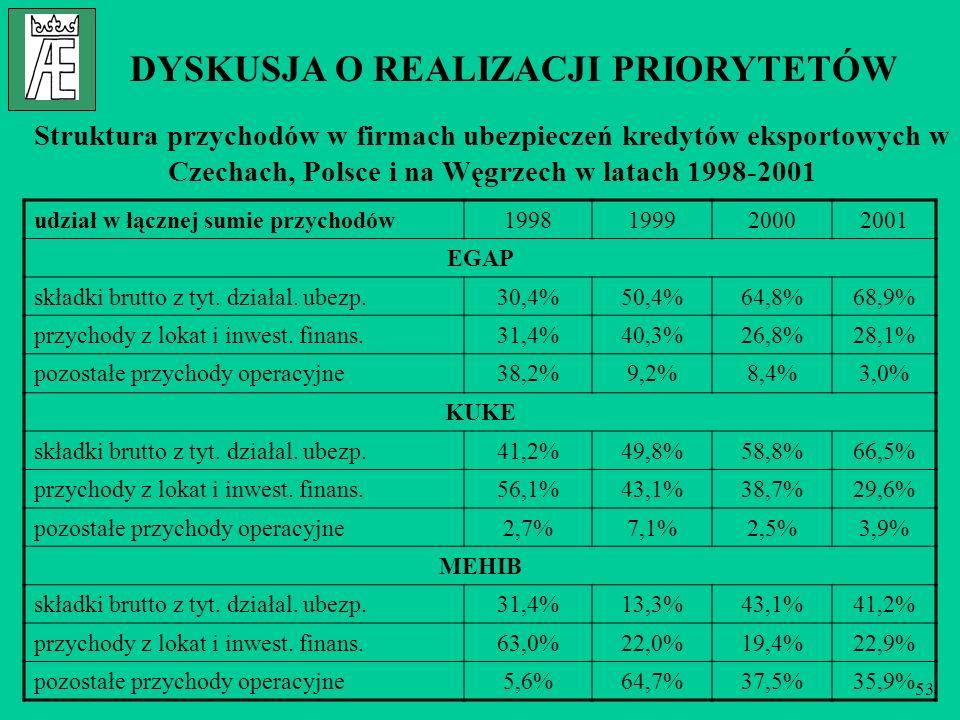 53 DYSKUSJA O REALIZACJI PRIORYTETÓW Struktura przychodów w firmach ubezpieczeń kredytów eksportowych w Czechach, Polsce i na Węgrzech w latach 1998-2