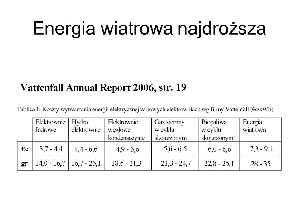 Energia wiatrowa najdroższa
