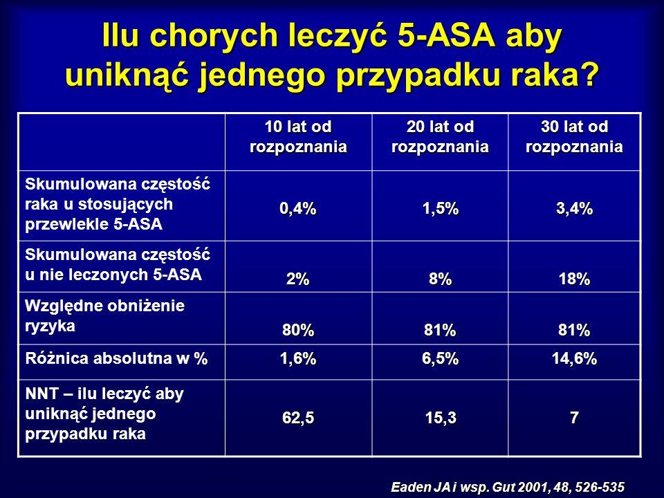 Ilu chorych leczyć 5-ASA aby uniknąć jednego przypadku raka? 10 lat od rozpoznania 20 lat od rozpoznania 30 lat od rozpoznania Skumulowana częstość ra
