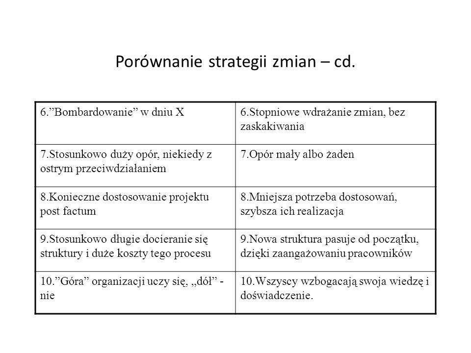 Porównanie strategii zmian – cd. 6.Bombardowanie w dniu X6.Stopniowe wdrażanie zmian, bez zaskakiwania 7.Stosunkowo duży opór, niekiedy z ostrym przec