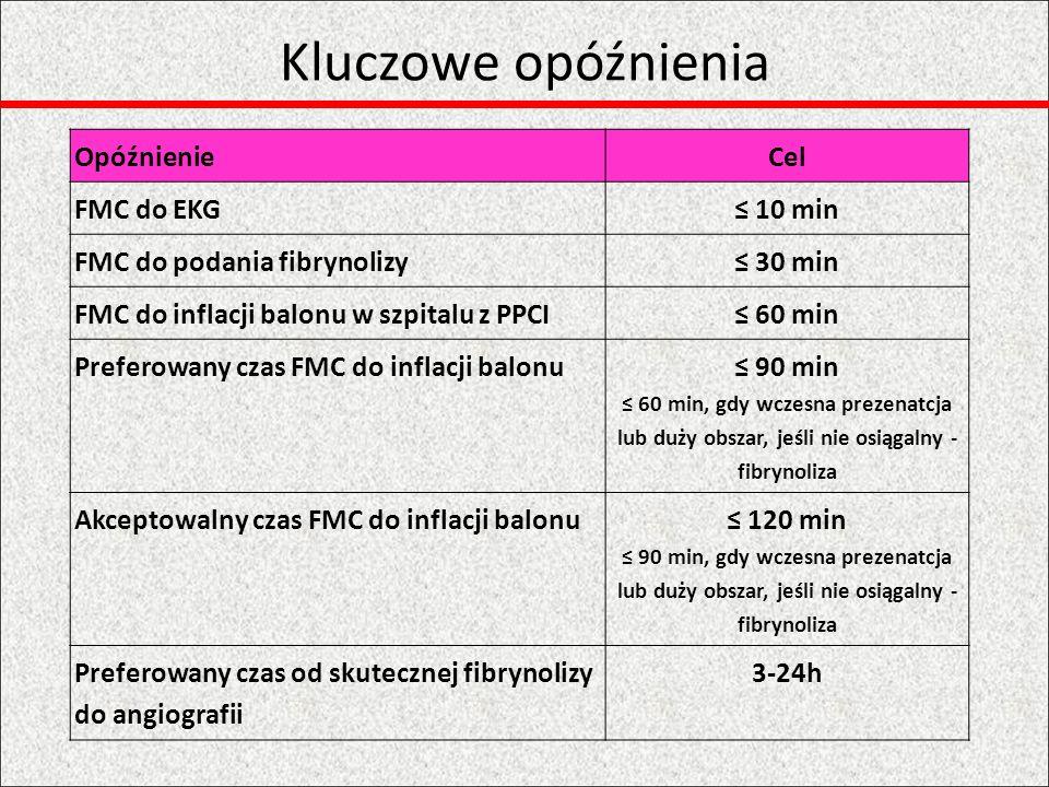 Wskaznia do reperfuzji ZalecenieKlasaPoziom Gdy STE lub świeży LBBB i objawy <12hIA Reperfuzja (preferowana PPCI) gdy utrzymują się objawy niedokrwienia >12h lub gdy objawy i zmiany w EKG nawracają IC Do rozważenia PPCI u stabilnych pacjentów 12-24h od początkuIIbB PPCI niedrożnej tętnicy >24h u stabilnych pacjentów, bez objawów (niezależnie czy była czy nie poprzedzona fibrynolizą) IIIA