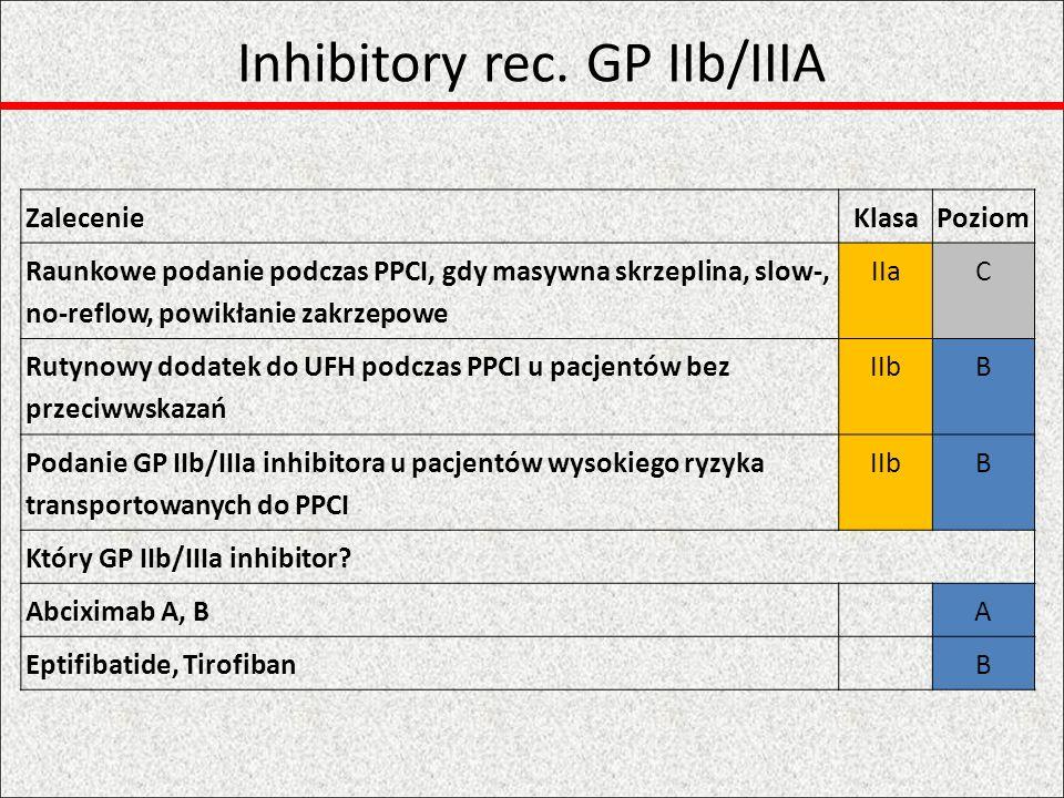 Leki przeciwzakrzepowe ZalecenieKlasaPoziom Parenteralne leki przeciwzakrzepoweIC Bivalirudina (z GP IIb/IIIa inh.