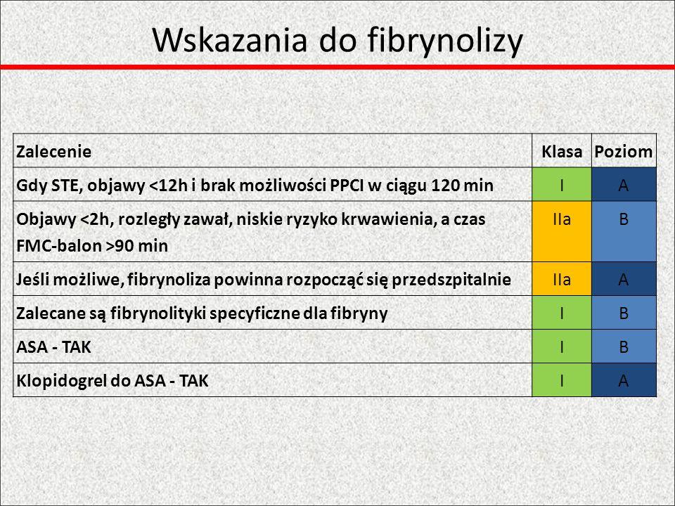 Ratunkowa PCI ZalecenieKlasaPoziom Transport do pracowni z PCI po fibrynolizieIA Ratunkowa PCI, gdy STR<50% po 1hIA PCI konieczna gdy nawrót objawów lub cech niedokrwienia po wcześniejszej fibrynolizie IB