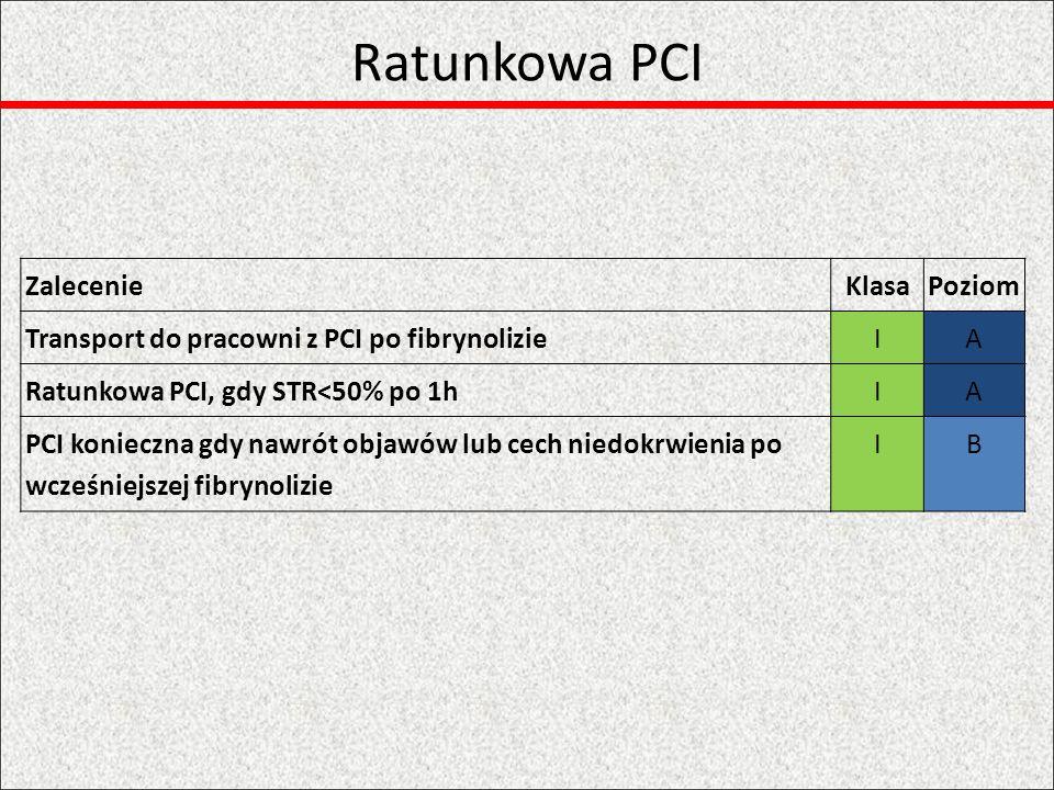 Hiperglikemia podczas ostrej fazy STEMI KlasaPoziom Zalecany wyjściowy pomiar, a powtórne pomiary u pacjentów z DM lub hiperglikemią IC Cel w ostrej fazie: glikemia <11 mmol/L, należy unikać hipoglikemii < 5 mmol/L, może być konieczność wlewu insuliny, wówczas należy monitorować glikemię IIaA Rutynowe stosowanie GIK jest niewskazaneIIIA