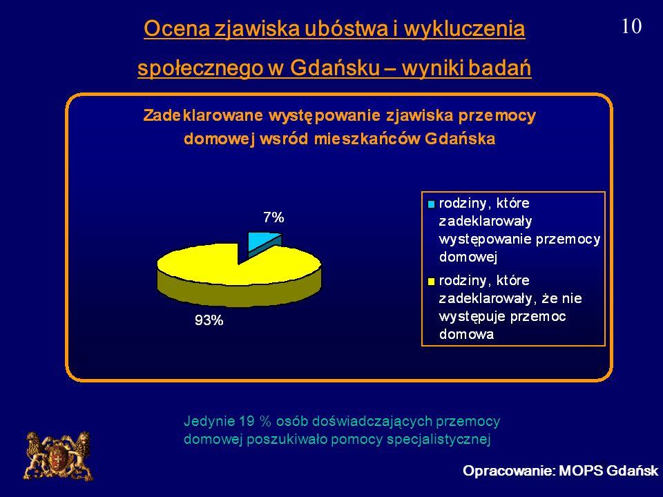 10 Opracowanie: MOPS Gdańsk Ocena zjawiska ubóstwa i wykluczenia społecznego w Gdańsku – wyniki badań Jedynie 19 % osób doświadczających przemocy domo