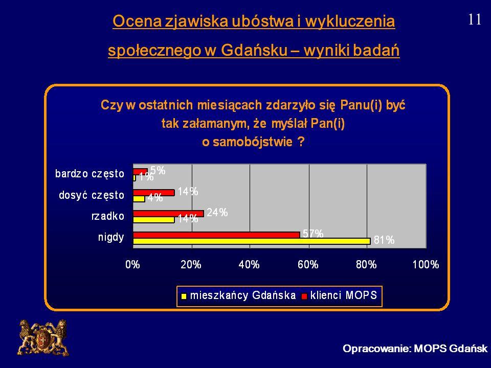 11 Opracowanie: MOPS Gdańsk Ocena zjawiska ubóstwa i wykluczenia społecznego w Gdańsku – wyniki badań 11