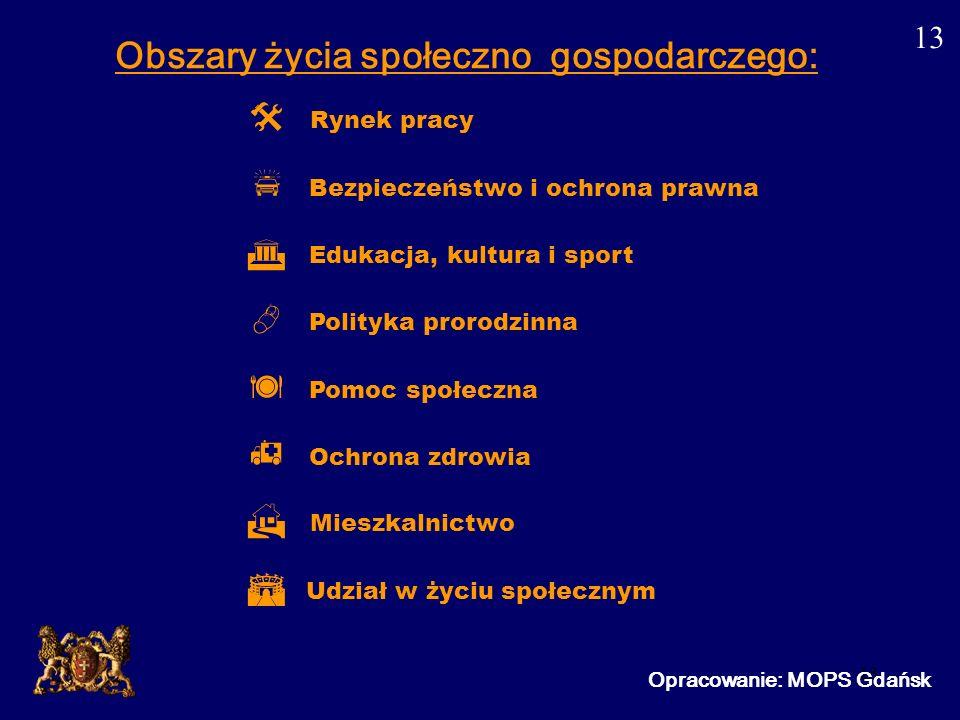 13 Opracowanie: MOPS Gdańsk Obszary życia społeczno gospodarczego: Rynek pracy Bezpieczeństwo i ochrona prawna Edukacja, kultura i sport Polityka pror