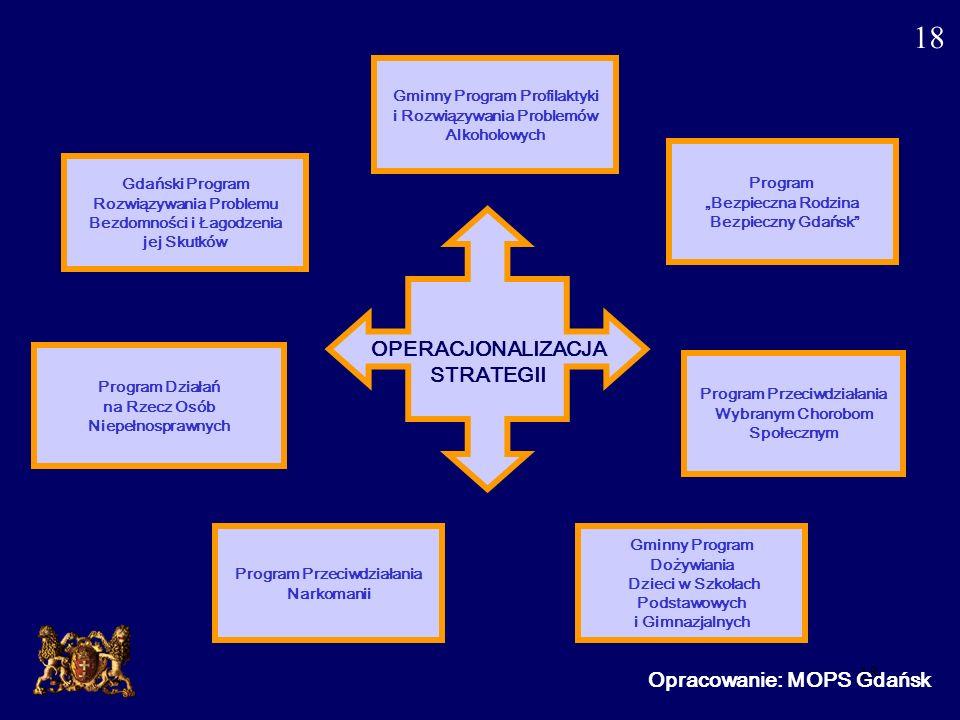 18 Opracowanie: MOPS Gdańsk OPERACJONALIZACJA STRATEGII Gminny Program Profilaktyki i Rozwiązywania Problemów Alkoholowych Program Bezpieczna Rodzina
