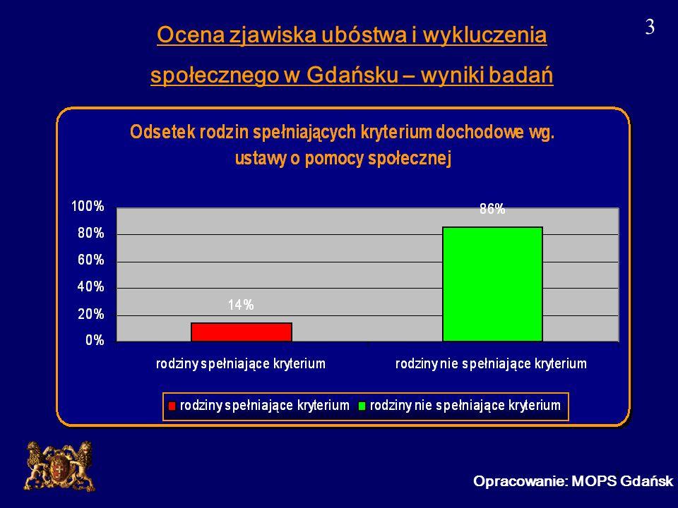 4 Opracowanie: MOPS Gdańsk Ocena zjawiska ubóstwa i wykluczenia społecznego w Gdańsku – wyniki badań 4