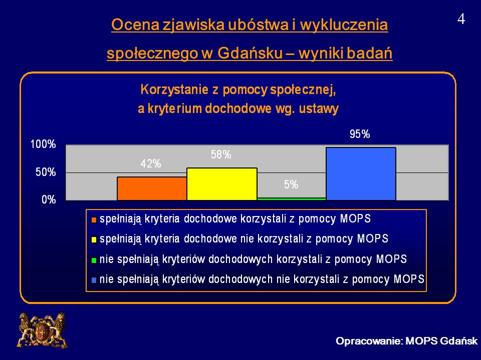 5 Ocena zjawiska ubóstwa i wykluczenia społecznego w Gdańsku – wyniki badań Opracowanie: MOPS Gdańsk 5