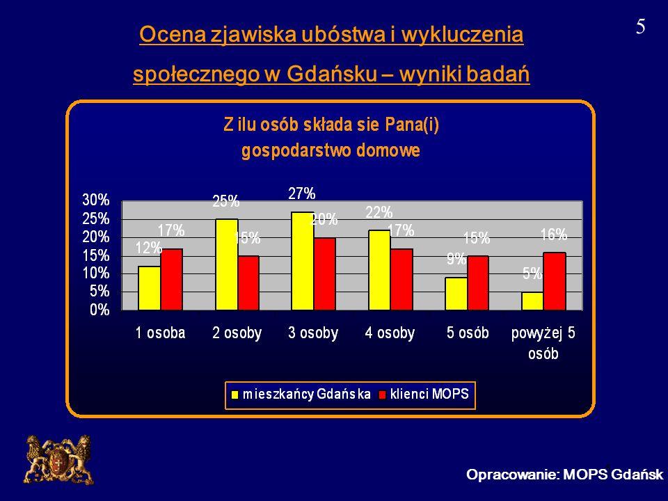 6 Ocena zjawiska ubóstwa i wykluczenia społecznego w Gdańsku – wyniki badań 6