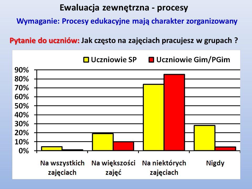 Pytanie do uczniów: Pytanie do uczniów: Jak często na zajęciach pracujesz w grupach ? Wymaganie: Procesy edukacyjne mają charakter zorganizowany Ewalu