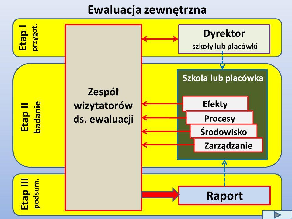 Ewaluacja zewnętrzna Dyrektor szkoły lub placówki Efekty Procesy Środowisko Zarządzanie Raport Zespół wizytatorów ds. ewaluacji Etap II badanie Etap I