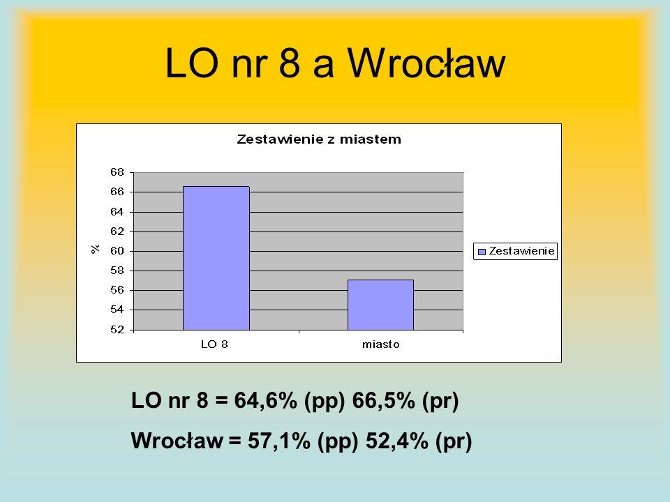 LO nr 8 a Wrocław LO nr 8 = 64,6% (pp) 66,5% (pr) Wrocław = 57,1% (pp) 52,4% (pr)
