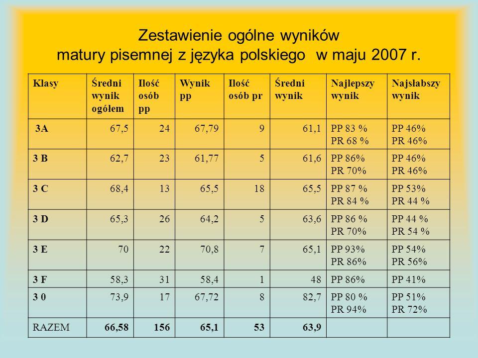 Zestawienie ogólne wyników matury pisemnej z języka polskiego w maju 2007 r.