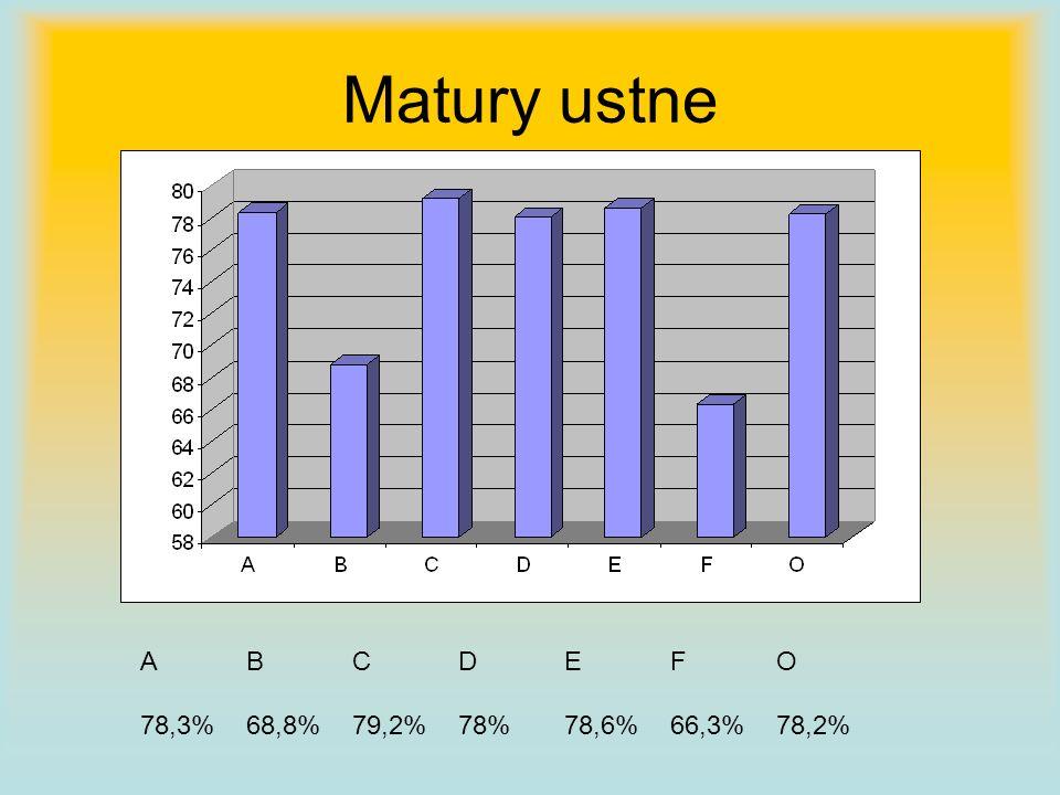 ABCDEFO 67,5%62,7%68,4%65,3%70%58,3%73,9% WYNIKI MATURY PISEMNEJ OGÓŁEM