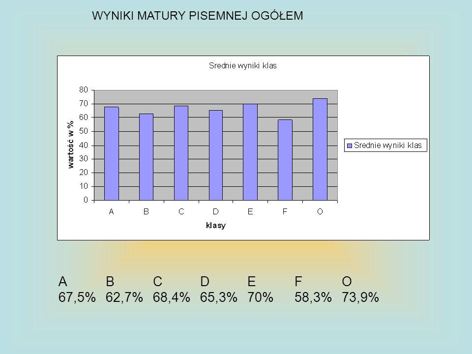 Poziom podstawowy ABCDEF0 67,79%61,77%65,5%64,2%70,8%58,4%67,2%