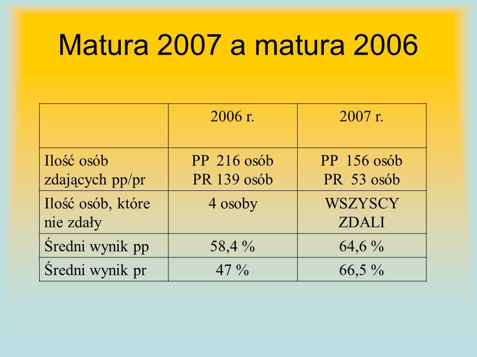 Matura 2007 a matura 2006 2006 r.2007 r.