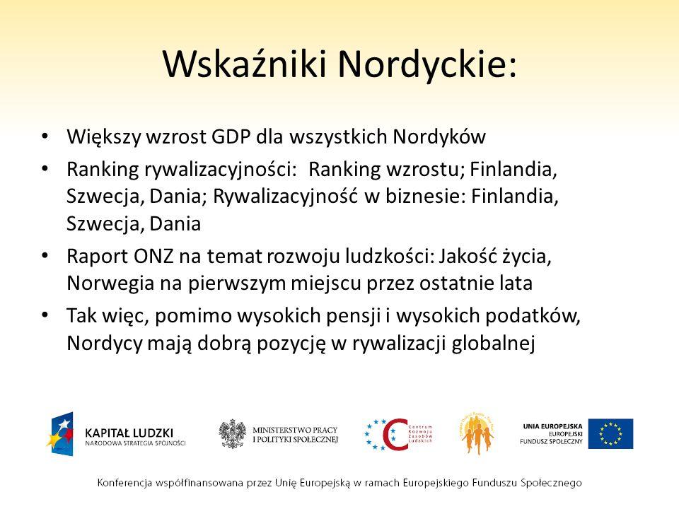 Wskaźniki Nordyckie: Większy wzrost GDP dla wszystkich Nordyków Ranking rywalizacyjności: Ranking wzrostu; Finlandia, Szwecja, Dania; Rywalizacyjność