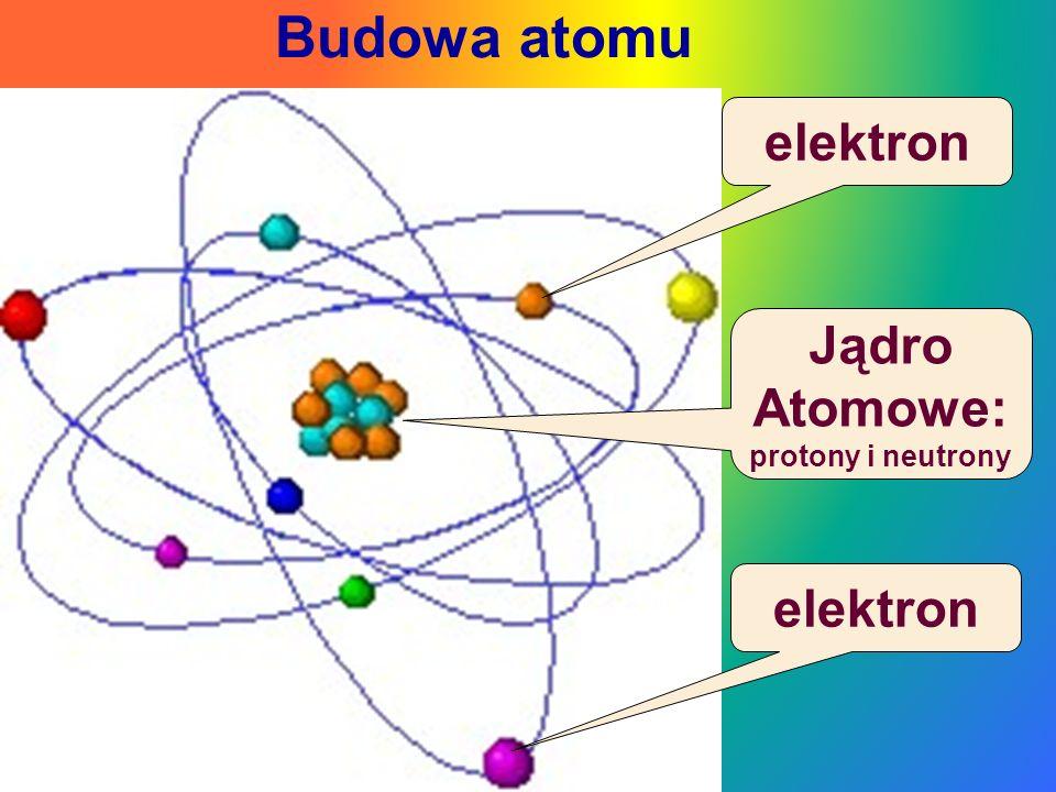 A teraz powtórka: 1.Wszystkie rzeczy na świecie składają się z atomów.