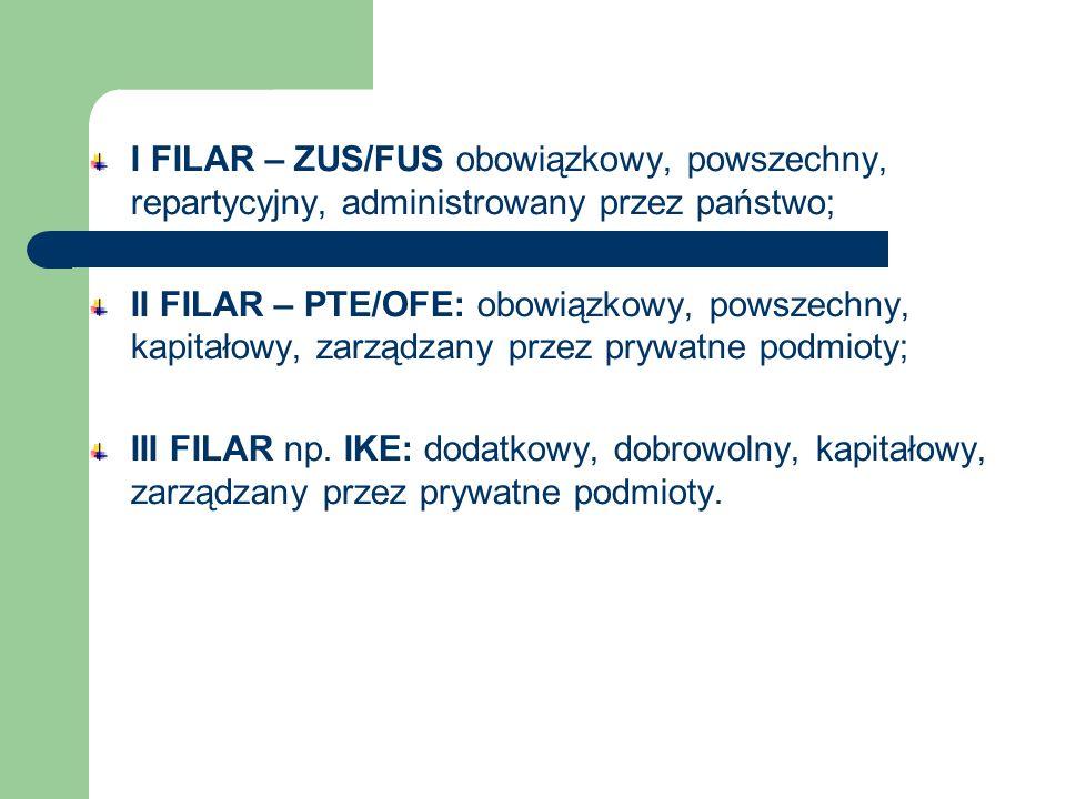 I FILAR – ZUS/FUS obowiązkowy, powszechny, repartycyjny, administrowany przez państwo; II FILAR – PTE/OFE: obowiązkowy, powszechny, kapitałowy, zarząd