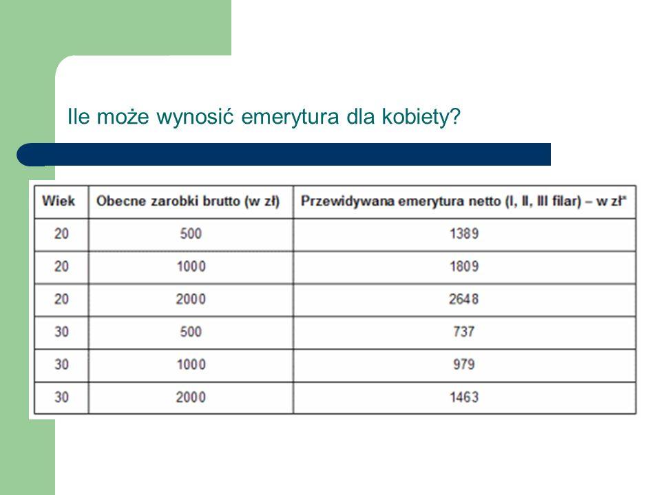 Ile może wynosić emerytura dla kobiety?