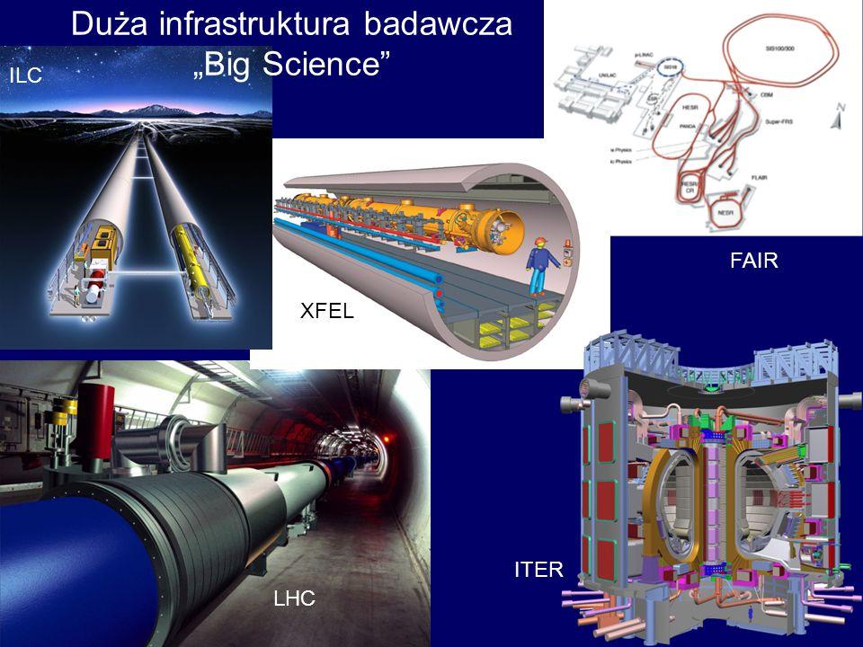 LHC ITER ILC FAIR XFEL Duża infrastruktura badawcza Big Science