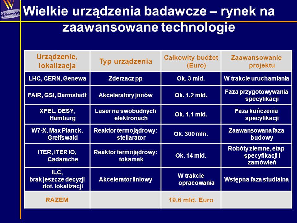 Wielkie urządzenia badawcze – rynek na zaawansowane technologie Urządzenie, lokalizacja Typ urządzenia Całkowity budżet (Euro) Zaawansowanie projektu
