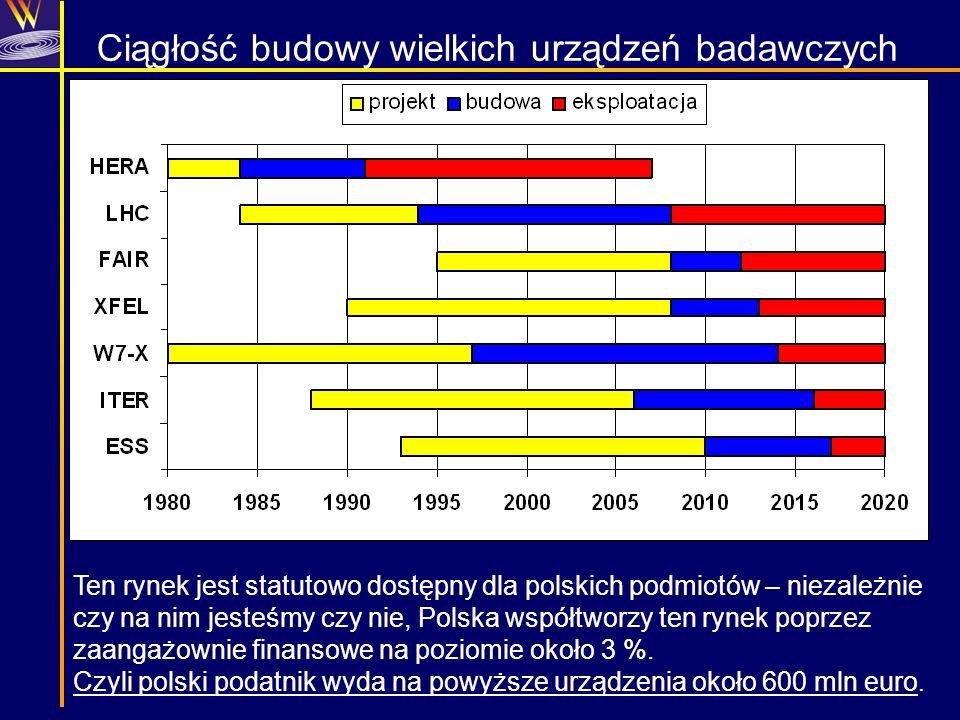 Ciągłość budowy wielkich urządzeń badawczych Ten rynek jest statutowo dostępny dla polskich podmiotów – niezależnie czy na nim jesteśmy czy nie, Polsk
