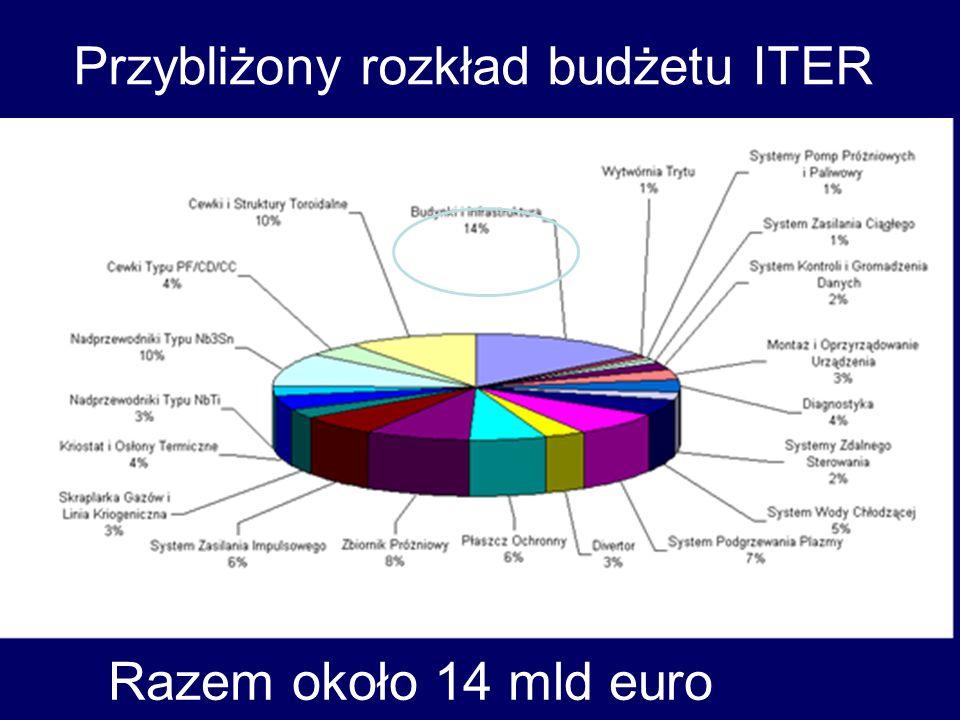 Przybliżony rozkład budżetu ITER Razem około 14 mld euro
