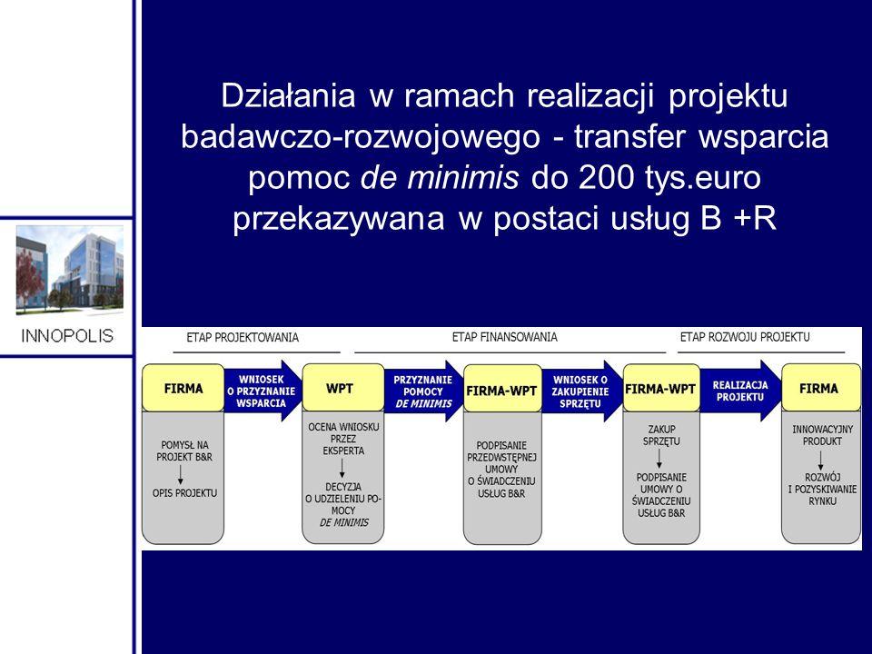 Działania w ramach realizacji projektu badawczo-rozwojowego - transfer wsparcia pomoc de minimis do 200 tys.euro przekazywana w postaci usług B +R