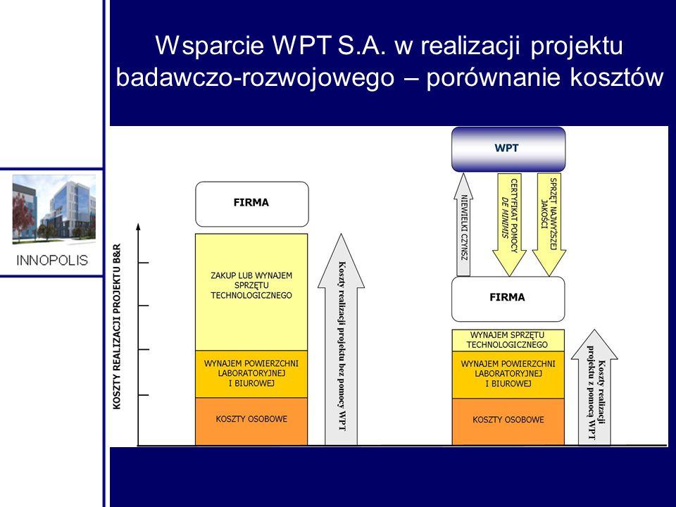 Wsparcie WPT S.A. w realizacji projektu badawczo-rozwojowego – porównanie kosztów