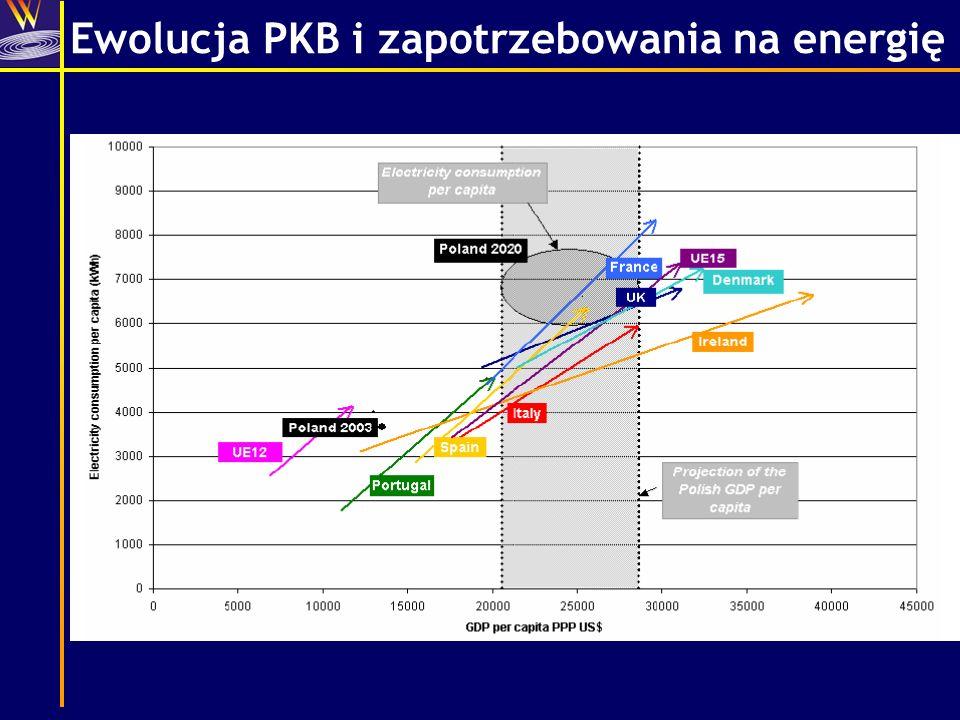 Ewolucja PKB i zapotrzebowania na energię